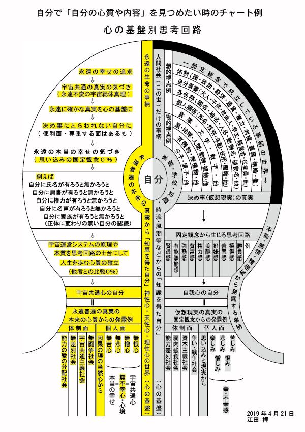 心の基盤別思考回路チャート図